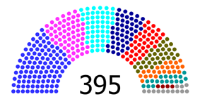 Current Structure of the House of Representatives