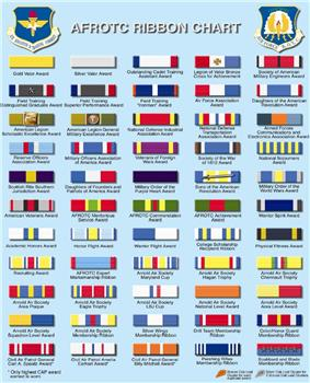 AFROTC Ribbons