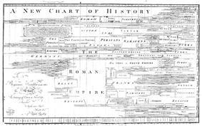 A timeline, showing major civilisations
