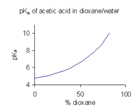 The p K A of acetic acid in the mixed solvent dioxane/water. p K A increases as the proportion of dioxane increases, primarily because the dielectric constant of the mixture decreases with increasing doxane content. A lower dielectric constant disfavors the dissociation of the uncharged acid into the charged ions, H + and C H 3 C O O minus, shifting the equilibrium to favor the uncharged protonated form C H 3 C O O H. Since the protonated form is the reactant not the product of the dissociation, this shift decreases the equilibrium constant K A, and increases P K A, its negative logarithm.