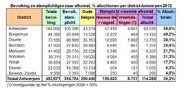 Antwerp-population per district 2012