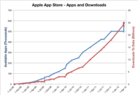Chart showing App Store downloads and available apps over time.