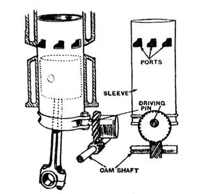 Diagram of the Argyll single sleeve valve, showing the complex shape of the multiple ports and the semi-rotary actuation