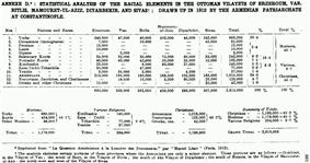Arnold J. Toynbee Armenian statistics 1912.png