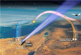 Stages of missile interception by the Arrow system. The picture shows a hostile missile trajectory and that of the