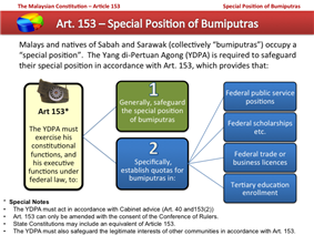 Article 153 Special Position of Bumiputra
