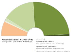 Assemblée nationale de Cote d'Ivoire IIe Législature.png