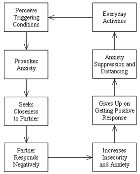 Attachment avoidance strategy of affect regulation.