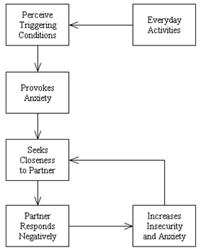 Hyperactivation strategy of affect regulation.