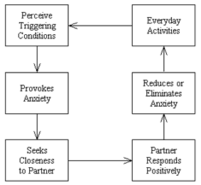 Security-based strategy of affect regulation.