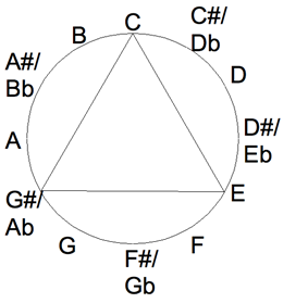 An equilateral triangle's corners represent the equally spaced notes of a major-thirds tuning, here E-C-G♯. The triangle is circumscribed by the chromatic circle, which lists the 12 notes of the octave.