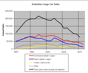 Graph of large car and Commodore sales 1991–2011