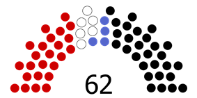 Current Structure of the Federal Council