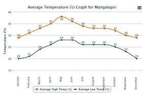 Average High and Low Temperature for Mangalagiri India