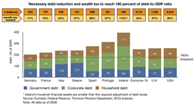 Overall debt levels in 2009 and write-offs necessary in the eurozone, UK and USA