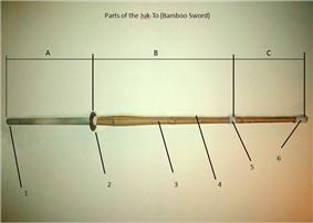 Areas and parts of the Bamboo Sword.