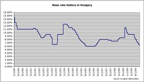 Chart showing the base rate of Hungarian National Bank.