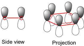 Benzene electron orbitals