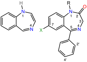 On the left is the chemical structure of the parent benzodiazepine ring system, which consists of a seven-membered ring containing two nitrogen atoms fused to a six-membered ring. The two nitrogen atoms are labeled one and four. On the right is the chemical structure of a pharmacologically active benzodiazepine in which alkyl, phenyl, and halogen groups are attached to the one, five, and seven positions, respectively, and the carbon atom at position two is double-bonded to an exocyclic oxygen atom. The ortho and para positions of the phenyl substituent are labeled two-prime and 4-prime, respectively.