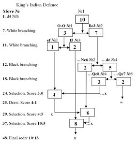 A complex diagram made up of several branches and selections, growing downwards to show the development of variant games as different moves are made. A points tally at each stage is given on the left.