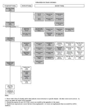 Cadet Instructor Cadre Course Flowchart (2013)