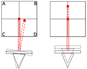 Diagram showing cantilever dynamics and the optical detection through AFM split photodiode detector
