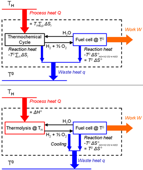 Carnot representation of engines based on thermochemical cycles or on water thermolysis