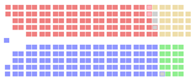 Red, representing the Liberals, and blue, representing the Tories, hold about equal sway on the diagram. The CCF and Social Credit are still much smaller.