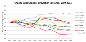 Liberation's circulation figures have under-performed compared to other French newspapers in the 21st century