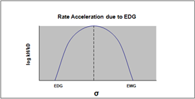 change in rate determining step