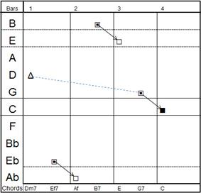 A SeeChord chart showing a Coltrane substitution.