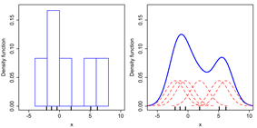 Comparison of the histogram (left) and kernel density estimate (right) constructed using the same data. The 6 individual kernels are the red dashed curves, the kernel density estimate the blue curves. The data points are the rug plot on the horizontal axis.