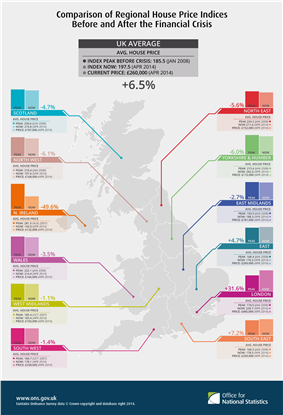 Comparison of regional house price indices before and after the financial crisis
