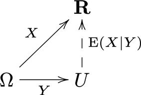 A diagram, commutative in an average sense.