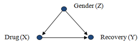 Causal diagram of Gender as common cause of Drug use and Recovery