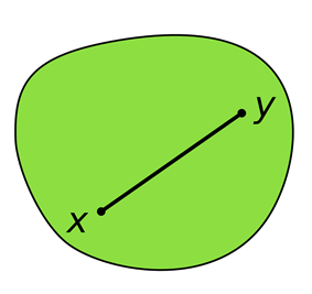 Illustration of a convex set, which looks somewhat like a disk: A (green) convex set contains the (black) line segment joining the points x and y. The entire line segment lies in the interior of the convex set.