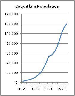 Population Growth (source: BC Stats)BC Stats: [http://www.bcstats.gov.bc.ca/DATA/pop/pop/mun/Mun1921_2006.asp Municipal Census Populations, 1921-2006] Retrieved on 3 March 2009