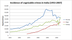 India Is Criminal Justice Law System. Crime in India from 1953 to 2007