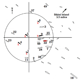 Map showing ship locations for the nuclear explosion of July 1, 1946. The locations of the 19 ships listed in the accompanying tables are marked with symbols and numbers.