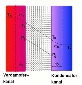 Temperature and pressure profile
