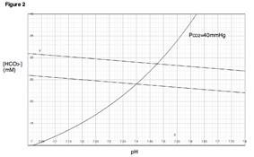 Figure 2. A typical Davenport Diagram.