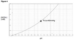 Figure 4. A titration curve at a specific PCO2.