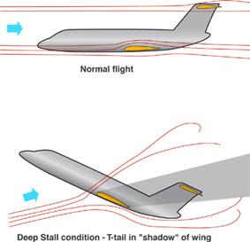 A diagram with the side view of two aircraft in different attitudes demonstrates the airflow around them in normal and stalled flight.