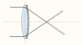 Diffractive optical element with complementary dispersion properties to that of glass can be used to correct for color aberration