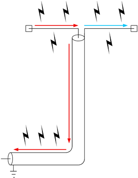 Coax and antenna both acting as radiators instead of only the antenna.