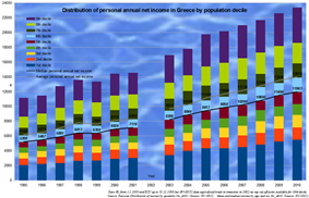 Distribution of income in Greece over the years