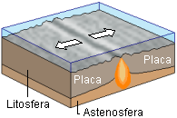 This diagrams shows a hotspot under diverging continental plates.
