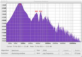 Spectrum analysis of a bass. The big hump at 75 Hertz is the Helmholtz resonance.