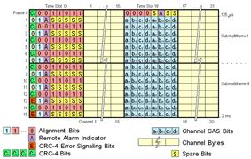 E1 frame format ITU-T
