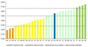 EU Member States' innovation performance IUS 2014.